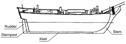 stem sternpost keel and rudder illustration