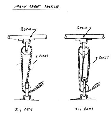 Examples of two types of tackle for a sail boat main sheet.