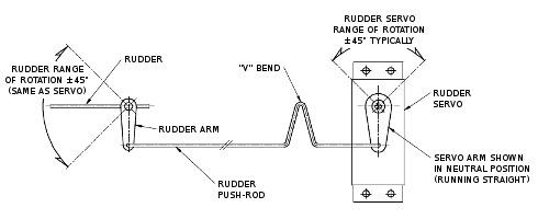 rc boat rudder linkage rc boat rudder design notes